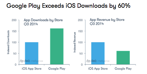 2014-10-15 - Google Play exceeds iOS downloads by 60%