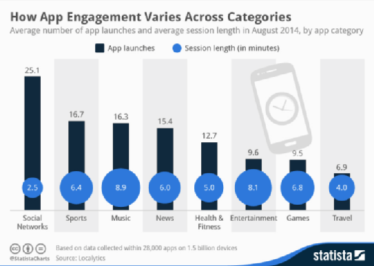 2014-10-16 - How app engagement varies across categories