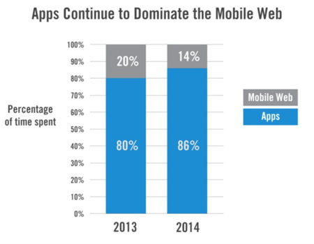 Les applications dominent le Web mobile.