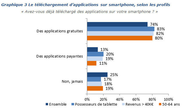 Le téléchargement d'applications.